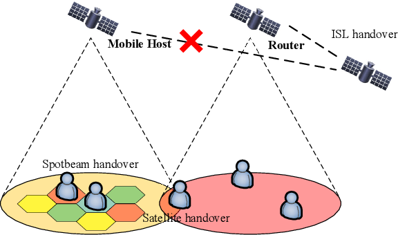 Figure 3 for LEO Satellite Constellations for 5G and Beyond: How Will They Reshape Vertical Domains?