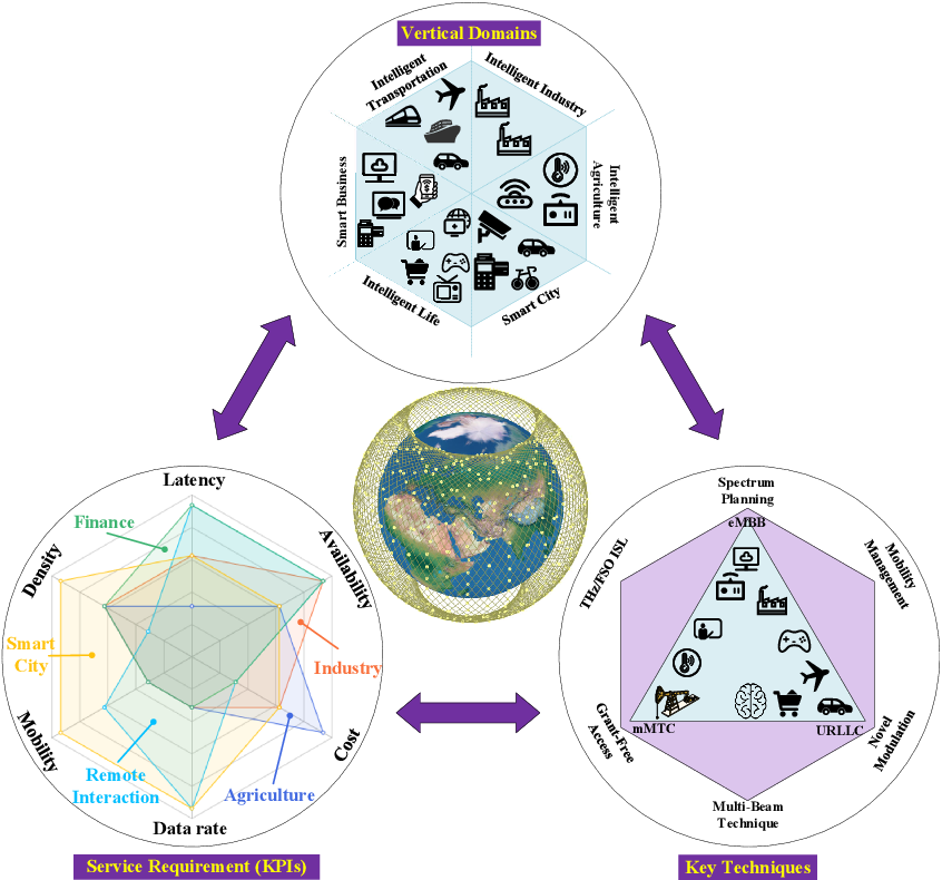 Figure 4 for LEO Satellite Constellations for 5G and Beyond: How Will They Reshape Vertical Domains?