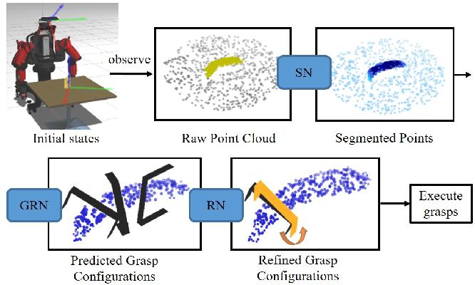 Figure 1 for REGNet: REgion-based Grasp Network for Single-shot Grasp Detection in Point Clouds