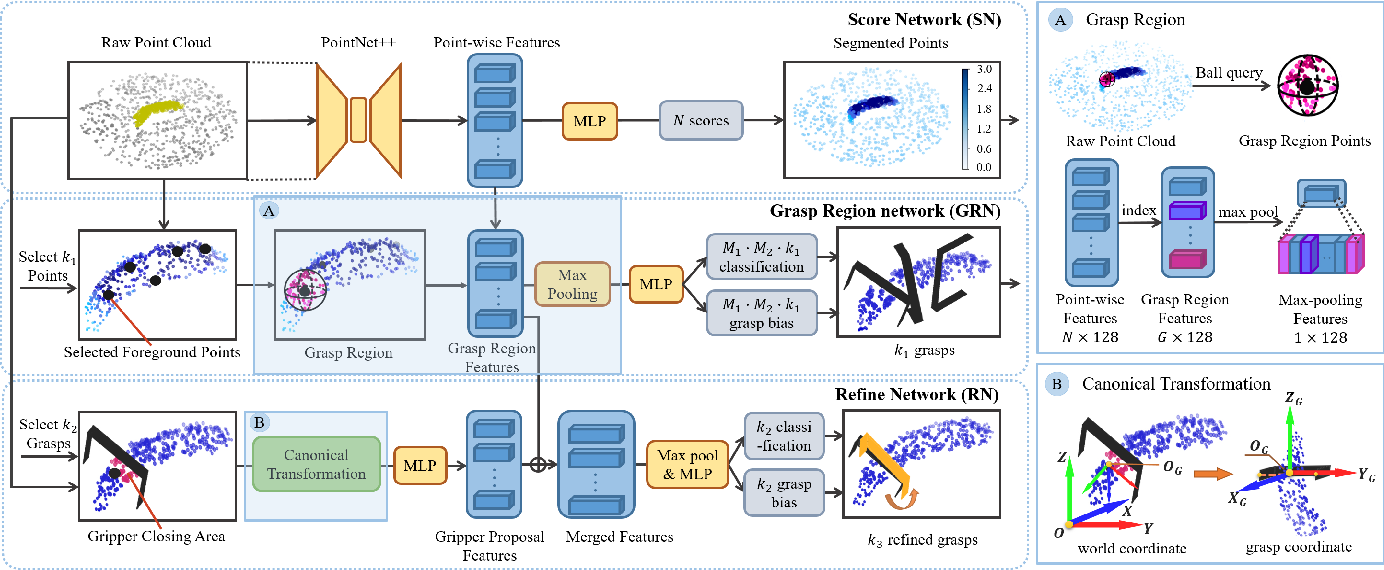 Figure 3 for REGNet: REgion-based Grasp Network for Single-shot Grasp Detection in Point Clouds