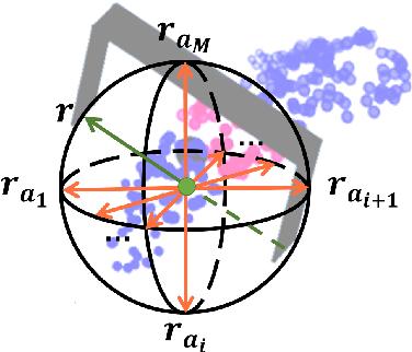 Figure 4 for REGNet: REgion-based Grasp Network for Single-shot Grasp Detection in Point Clouds