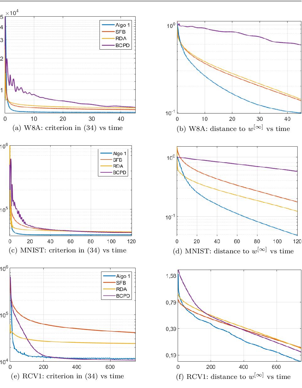 Figure 1 for A Random Block-Coordinate Douglas-Rachford Splitting Method with Low Computational Complexity for Binary Logistic Regression