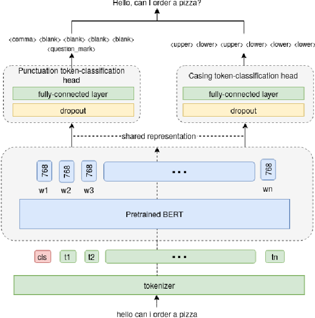 Figure 1 for Joint prediction of truecasing and punctuation for conversational speech in low-resource scenarios