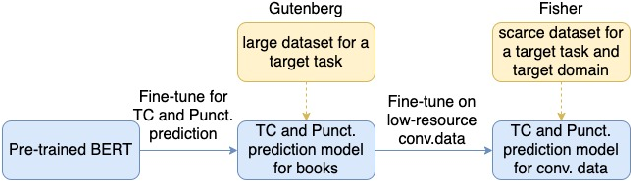 Figure 3 for Joint prediction of truecasing and punctuation for conversational speech in low-resource scenarios