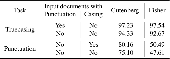 Figure 4 for Joint prediction of truecasing and punctuation for conversational speech in low-resource scenarios