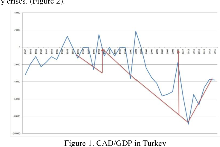 PDF] Sustainability of Current Account Deficit in Turkey and an