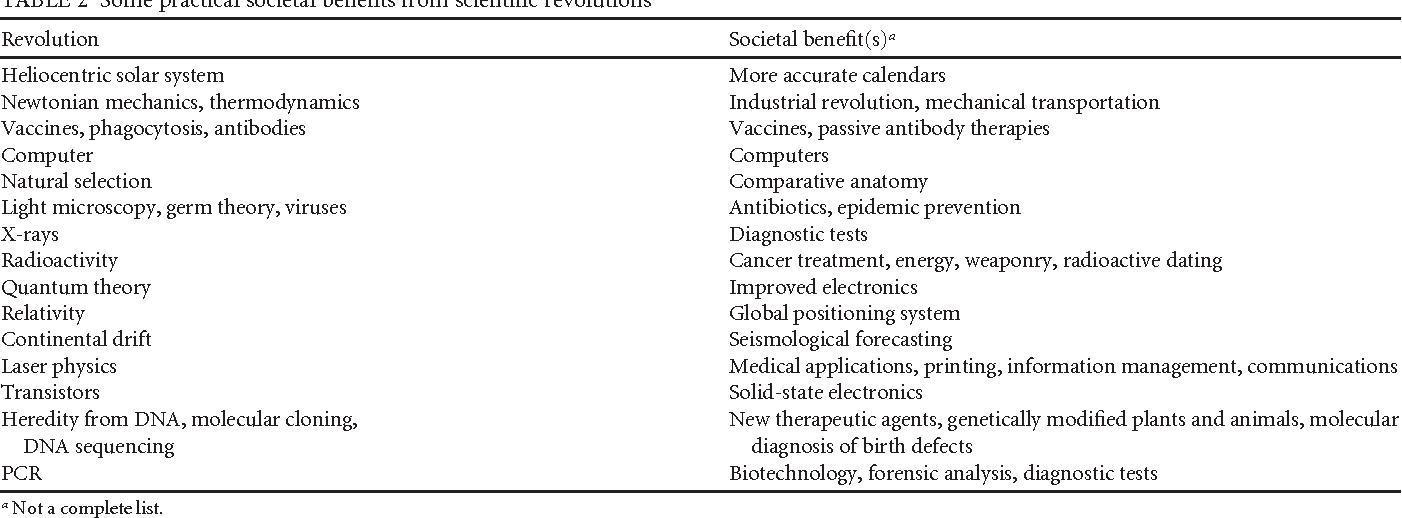 Revolutionary Science - Semantic Scholar