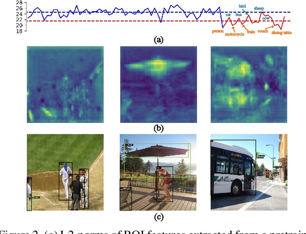 Figure 3 for Generalized Few-Shot Object Detection without Forgetting