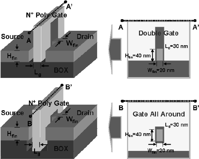 Design optimization of gate all around gaa mosfets