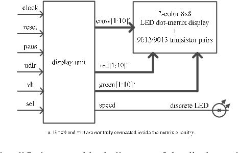 Designing a display unit to drive the 8×8 LED dot-matrix displays