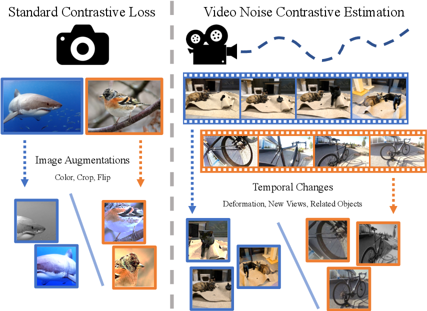Figure 1 for Watching the World Go By: Representation Learning from Unlabeled Videos