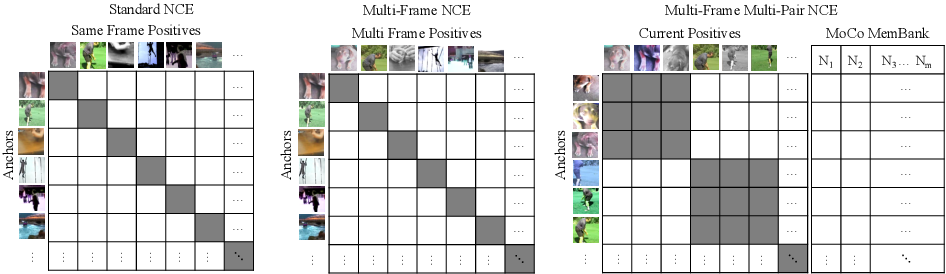 Figure 3 for Watching the World Go By: Representation Learning from Unlabeled Videos