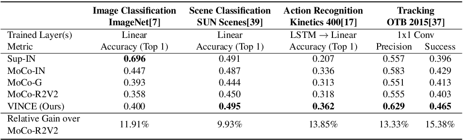 Figure 4 for Watching the World Go By: Representation Learning from Unlabeled Videos