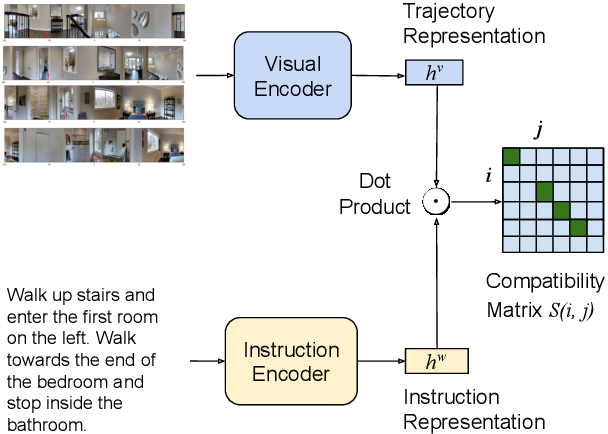 Figure 1 for On the Evaluation of Vision-and-Language Navigation Instructions