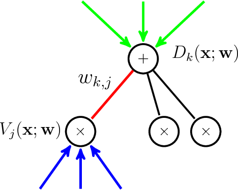 Figure 1 for Linear Time Computation of Moments in Sum-Product Networks