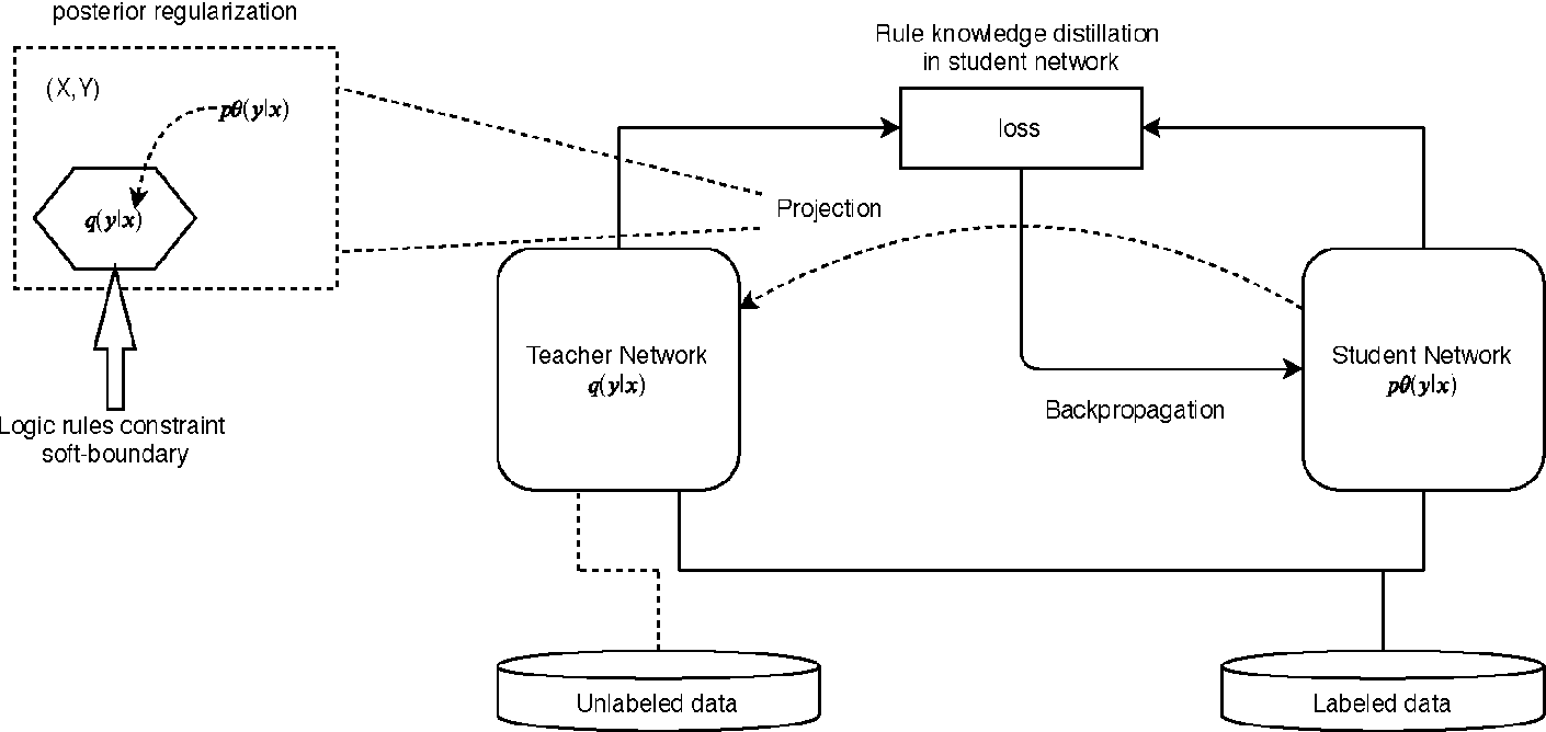 Figure 1 for Feature-Extracting Functions for Neural Logic Rule Learning