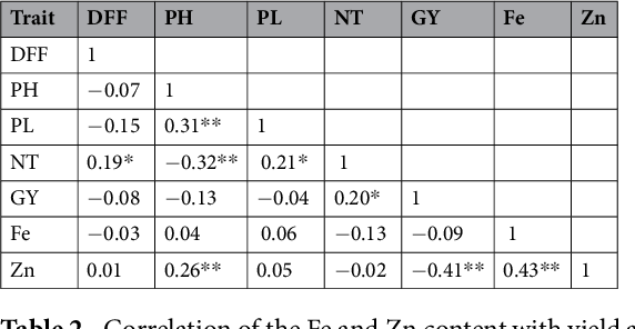 Table 2 from Identification of genomic region(s) responsible for