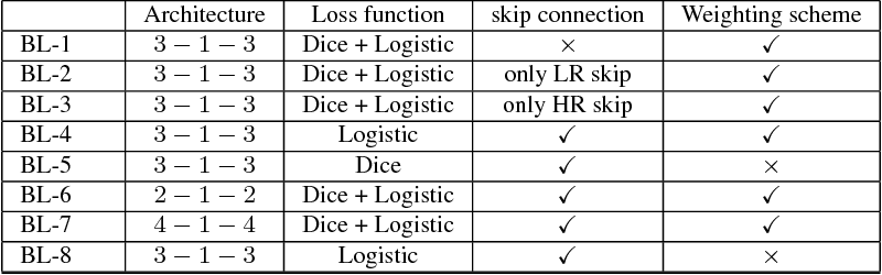 Pytorch Dice Loss