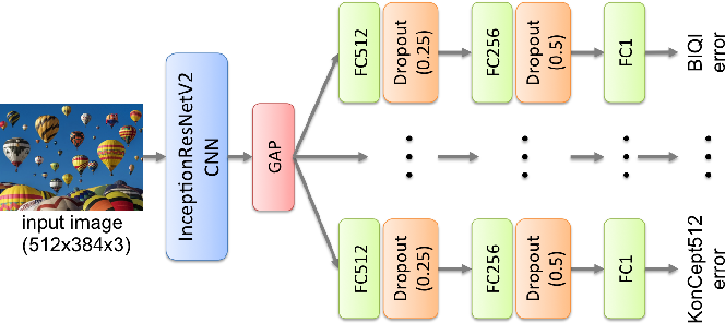 Figure 2 for Algorithm Selection for Image Quality Assessment