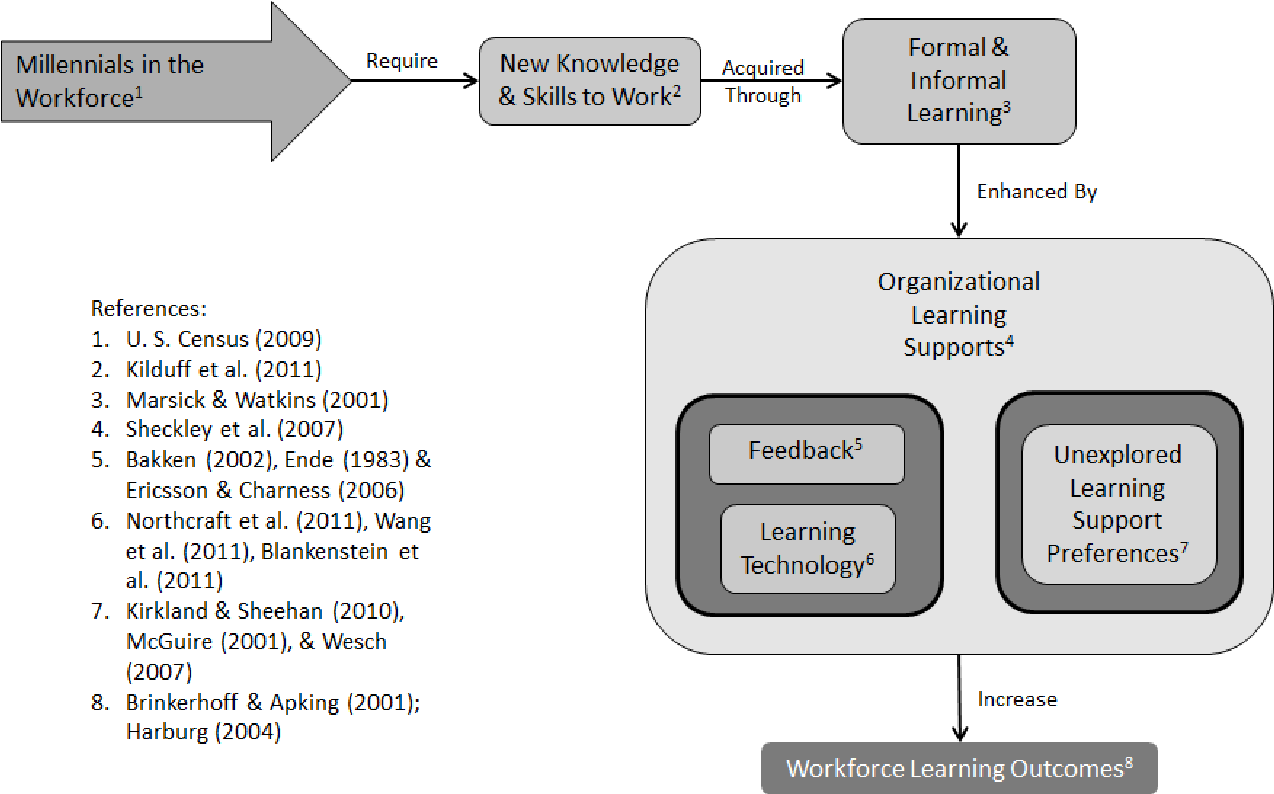 PDF] Organizational Learning Support Preferences Of Millennials: An