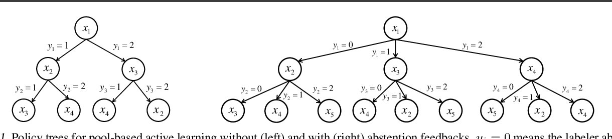 Figure 1 for Bayesian Active Learning With Abstention Feedbacks