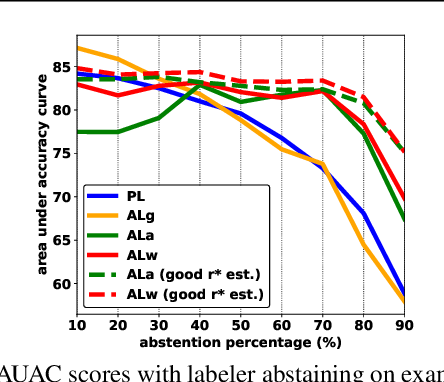 Figure 2 for Bayesian Active Learning With Abstention Feedbacks