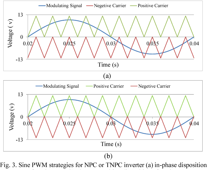 FPGA based gate signal generator for three-level neutral point
