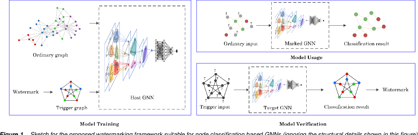 Figure 1 for Watermarking Graph Neural Networks by Random Graphs