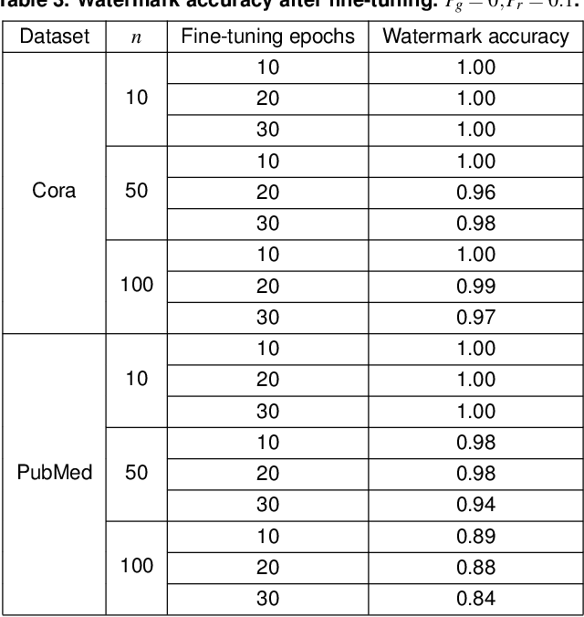 Figure 4 for Watermarking Graph Neural Networks by Random Graphs