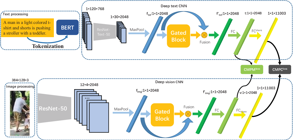 Figure 3 for Dual-path CNN with Max Gated block for Text-Based Person Re-identification