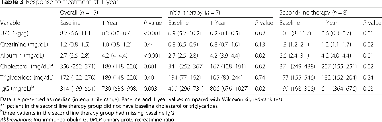 Combination therapy with rituximab, low-dose