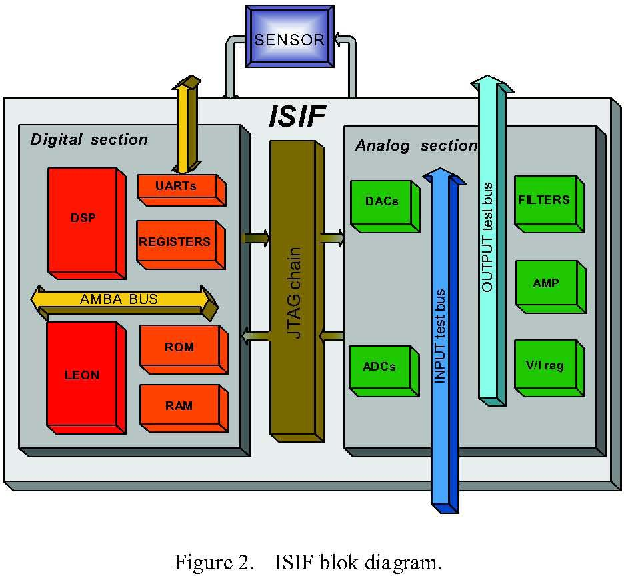 Figure 2 from an integrated flow from pre silicon simulation to post isif blok diagram ccuart Image collections