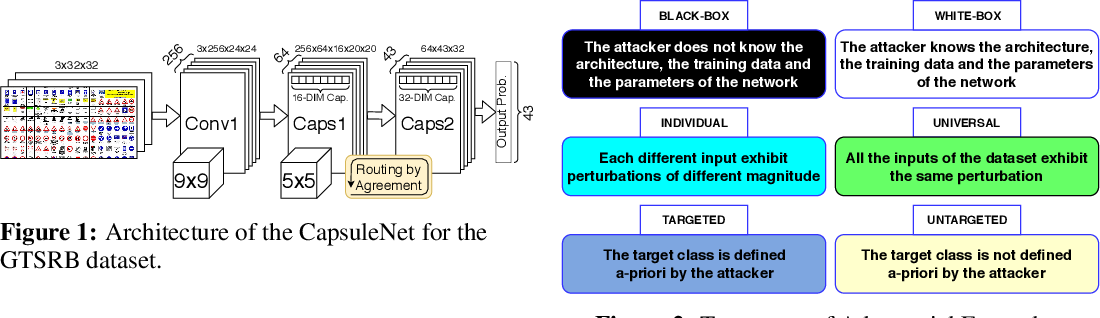 Figure 1 for CapsAttacks: Robust and Imperceptible Adversarial Attacks on Capsule Networks