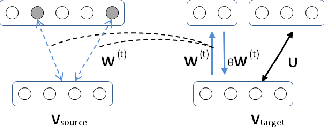 Figure 2 for Adaptive Feature Ranking for Unsupervised Transfer Learning