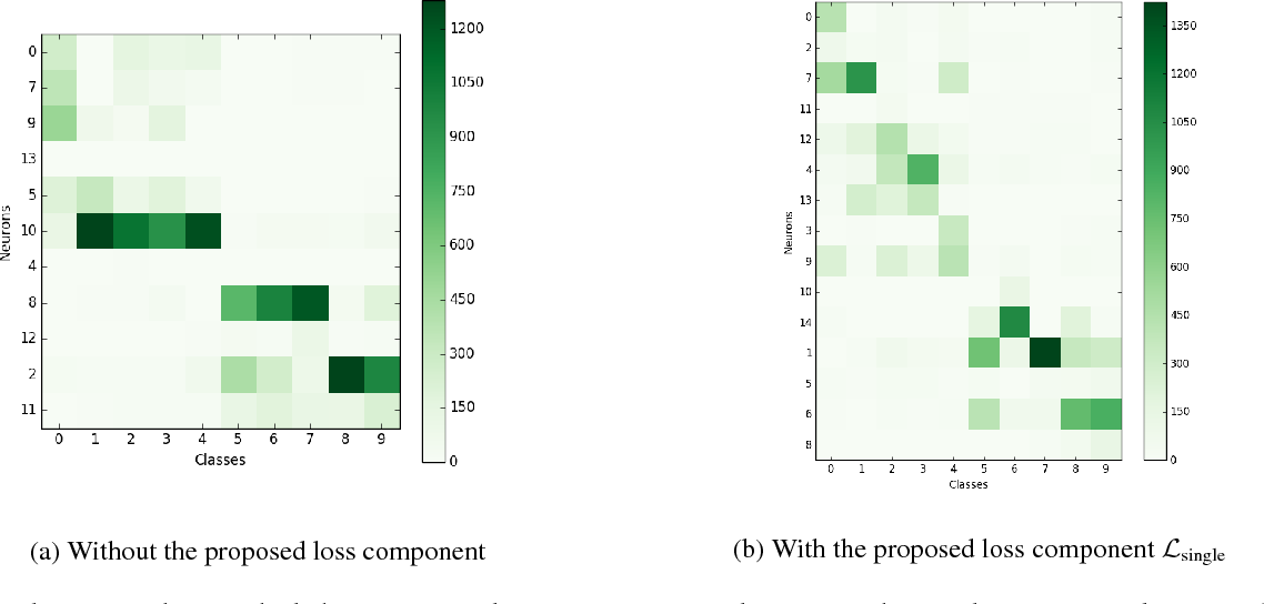 Figure 3 for Forced to Learn: Discovering Disentangled Representations Without Exhaustive Labels