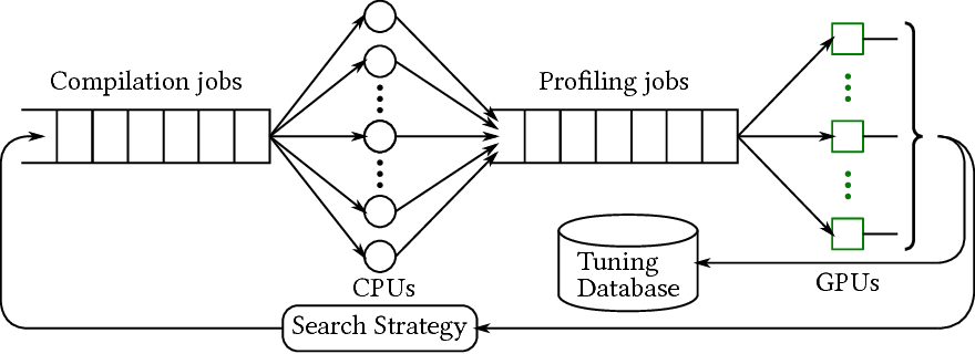 Figure 3 for Tensor Comprehensions: Framework-Agnostic High-Performance Machine Learning Abstractions