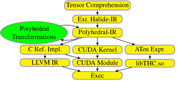 Figure 1 for Tensor Comprehensions: Framework-Agnostic High-Performance Machine Learning Abstractions