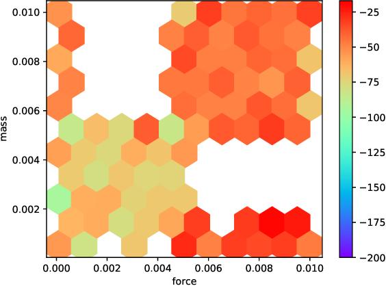 Figure 4 for Assessing Generalization in Deep Reinforcement Learning