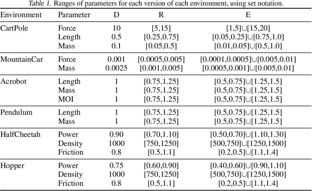 Figure 2 for Assessing Generalization in Deep Reinforcement Learning