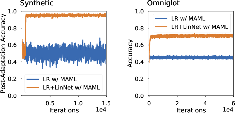 Figure 1 for Decoupling Adaptation from Modeling with Meta-Optimizers for Meta Learning