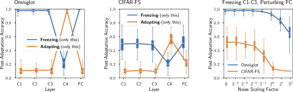 Figure 3 for Decoupling Adaptation from Modeling with Meta-Optimizers for Meta Learning