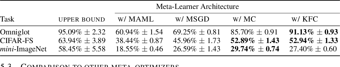 Figure 4 for Decoupling Adaptation from Modeling with Meta-Optimizers for Meta Learning