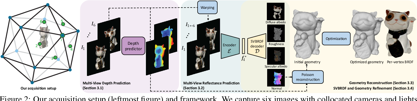 Figure 3 for Deep 3D Capture: Geometry and Reflectance from Sparse Multi-View Images