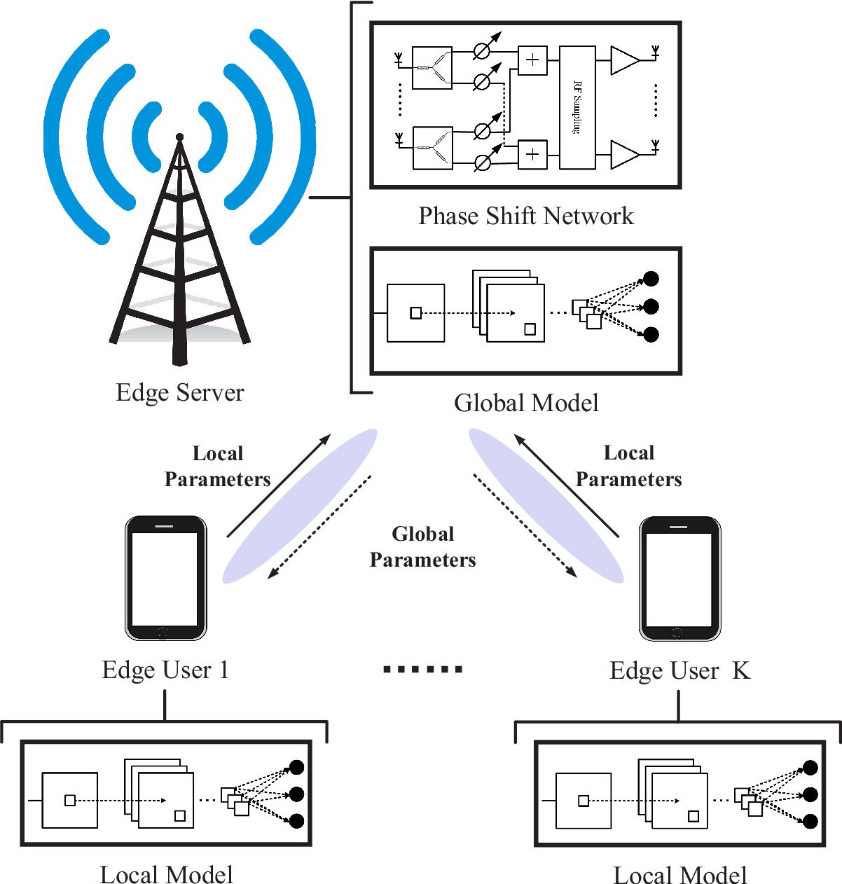 Figure 1 for Unit-Modulus Wireless Federated Learning Via Penalty Alternating Minimization