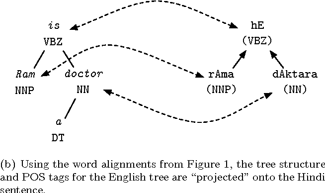 Figure 2 for Capturing divergence in dependency trees to improve syntactic projection