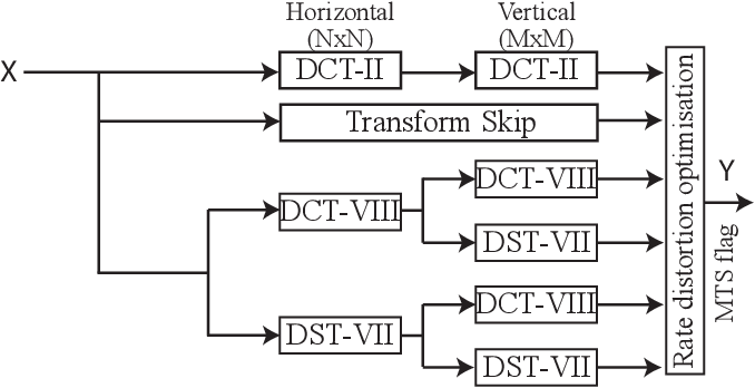 Figure 1 for Lightweight Hardware Design of the Inverse Transform Module for 4K ASIC VVC Decoders
