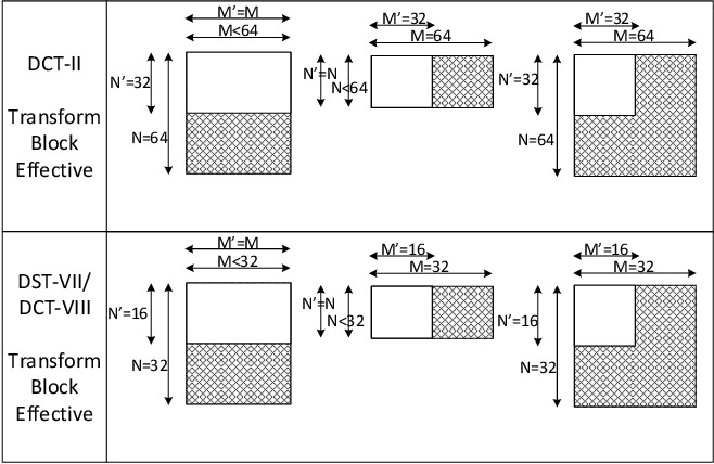 Figure 2 for Lightweight Hardware Design of the Inverse Transform Module for 4K ASIC VVC Decoders