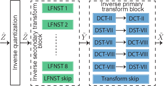 Figure 3 for Lightweight Hardware Design of the Inverse Transform Module for 4K ASIC VVC Decoders
