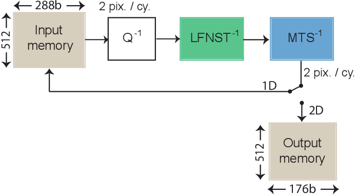 Figure 4 for Lightweight Hardware Design of the Inverse Transform Module for 4K ASIC VVC Decoders