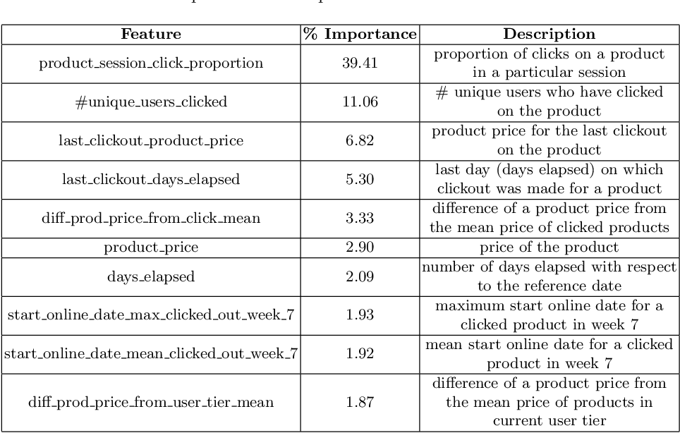 Figure 2 for Context-aware Retail Product Recommendation with Regularized Gradient Boosting